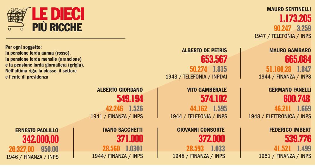 Le 10 pensioni più ricche