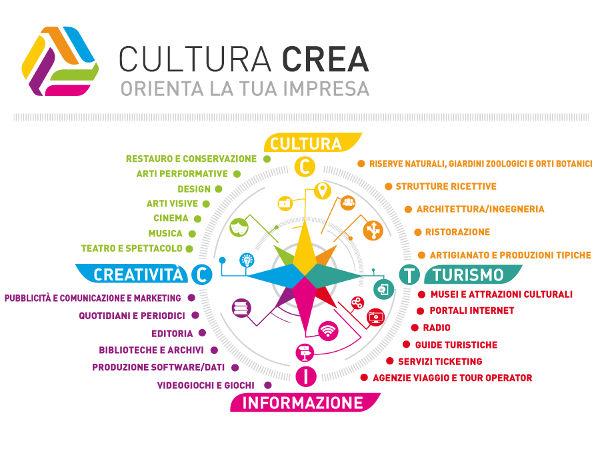cultura-e-turismo-settori