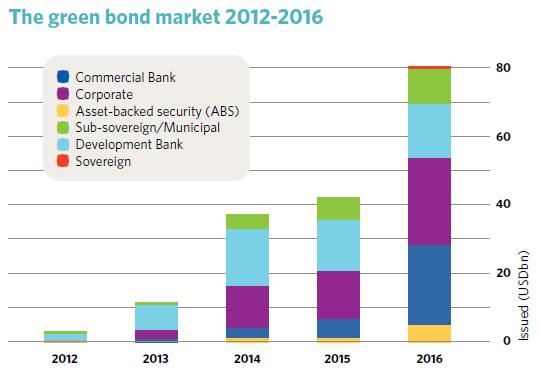 green_bond_sostenibilità