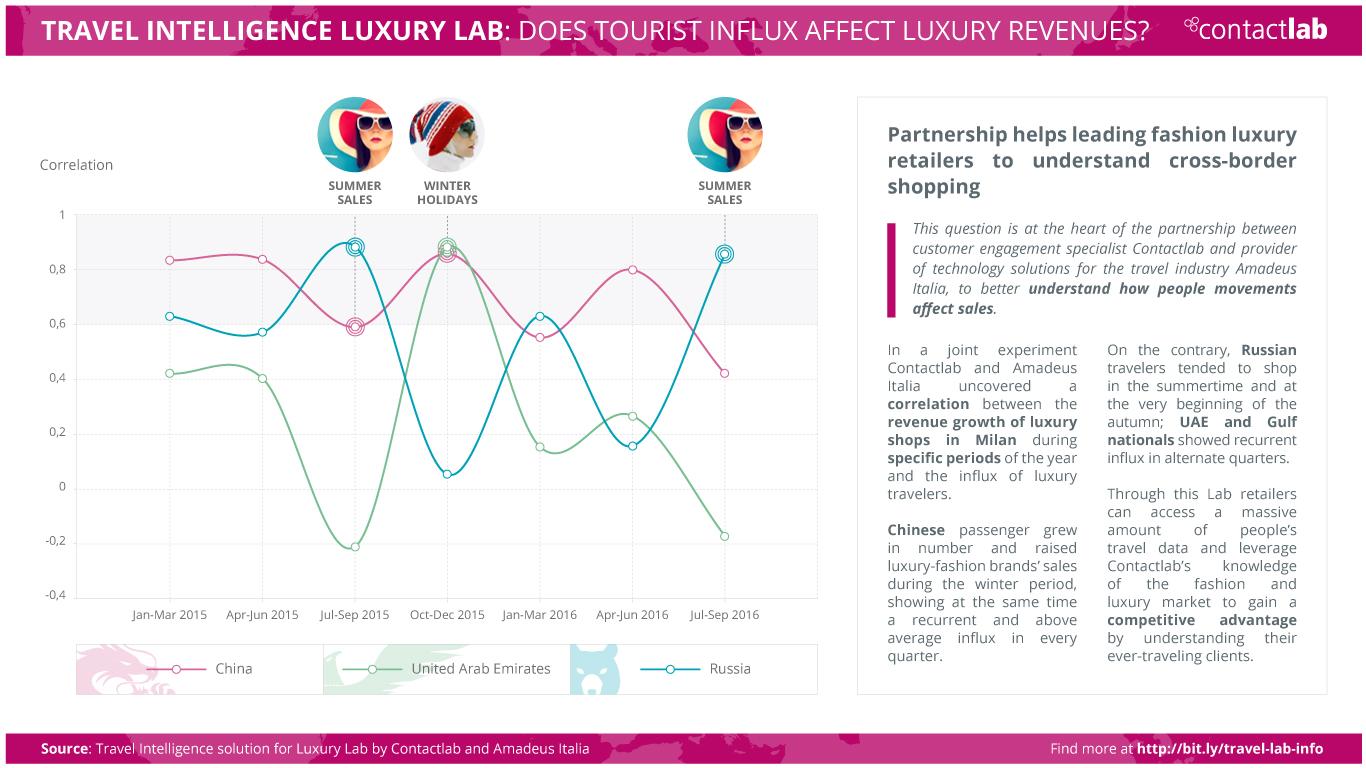beni di lusso-TravelLuxuryLab