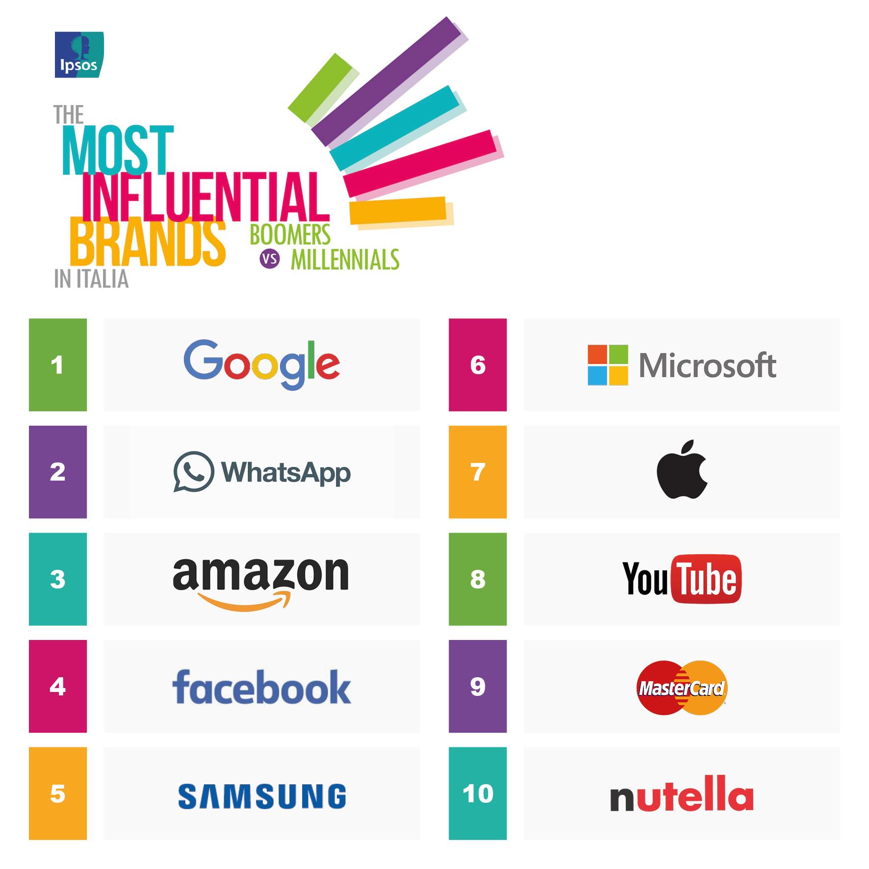 brand più influenti-Ipsos MIB 2017 top 10 generale