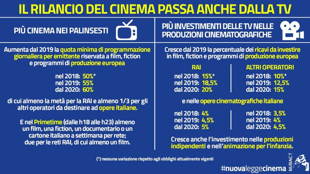 legge cinema audiovisivo