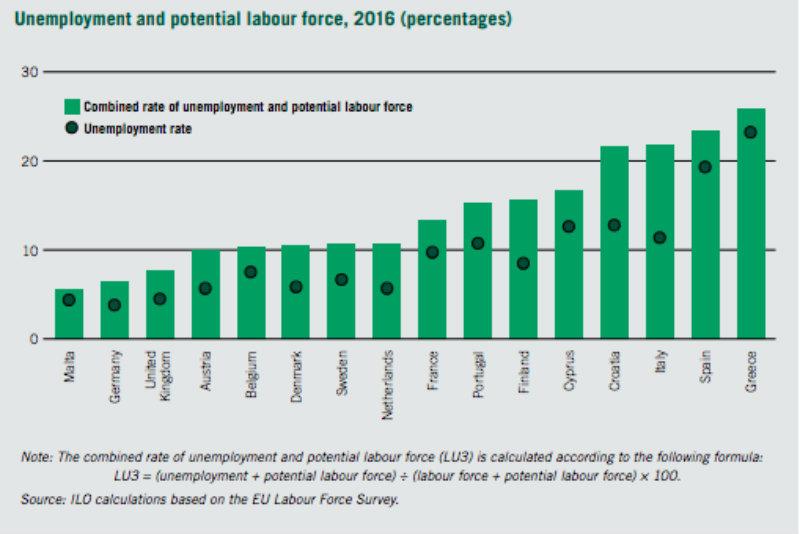 tasso combinato disoccupazione forze lavoro