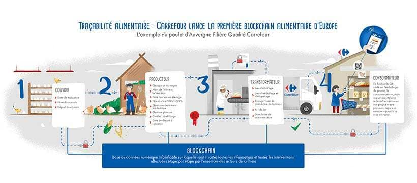 carrefour-blockchain