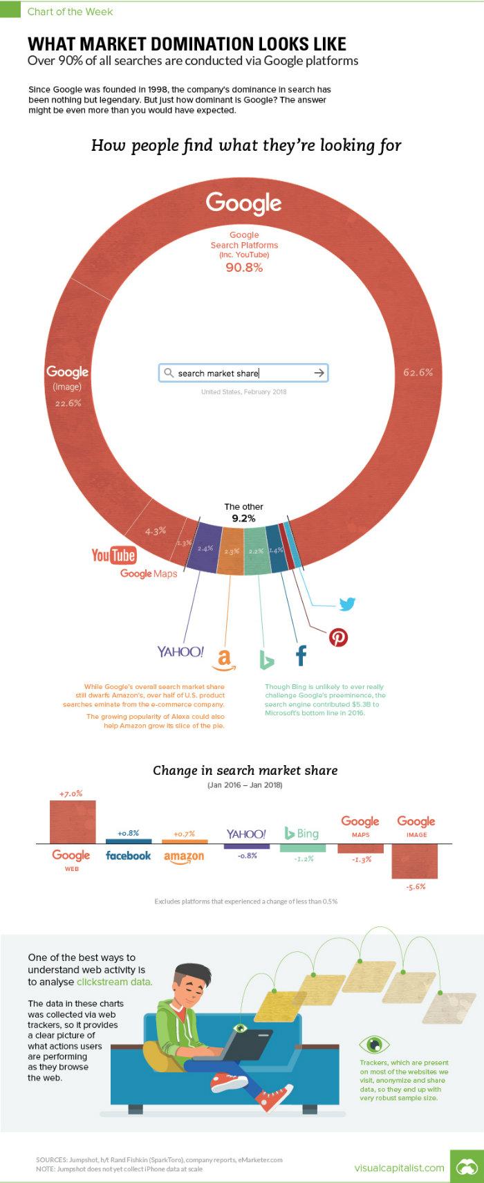 Google leader assoluto nel web: un'infografica illustra il suo dominio