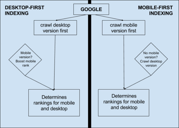 Google mobile first indexing che cos'è