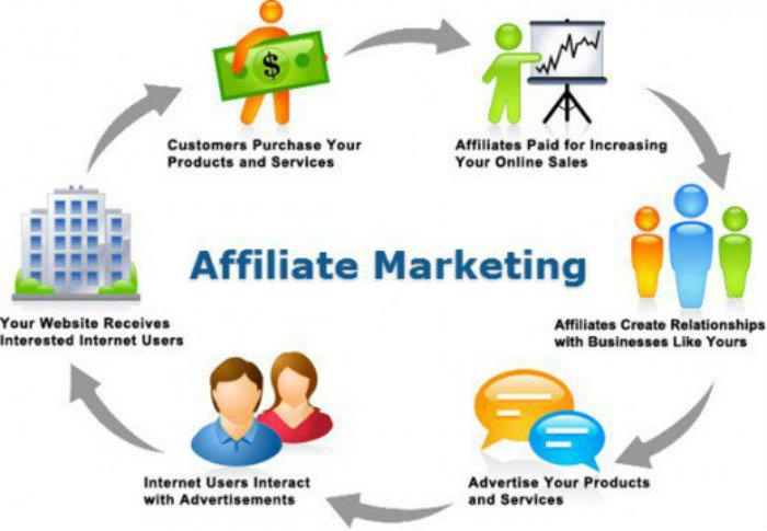 affiliate marketing come funziona