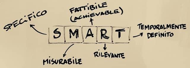 obiettivi-smart